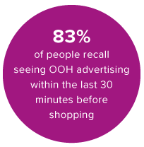 83% of people recall seeing OOH advertising within the last 30 minutes before shopping