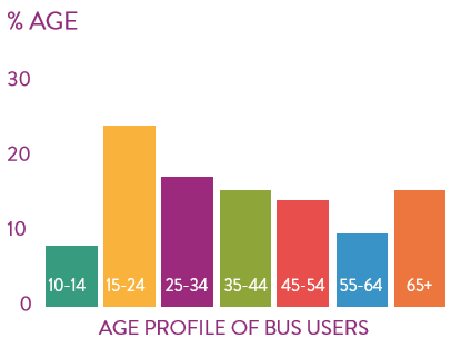 Age demographics of bus ticket users